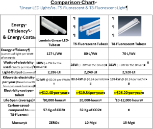 Compare LED with Fluoro tubes 600px
